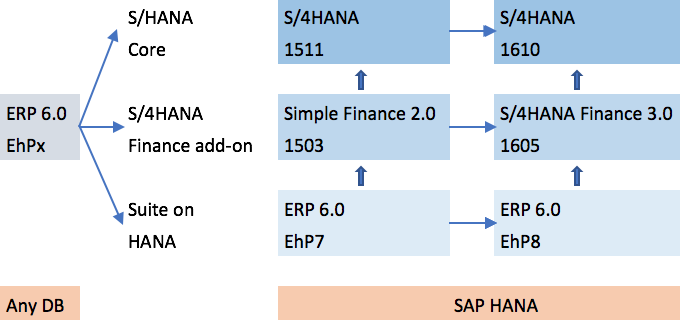 S/4HANA On-Premise Conversion Paths